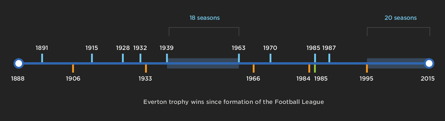 Everton trophy timeline